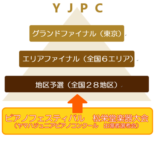 YJPCandPF大会図